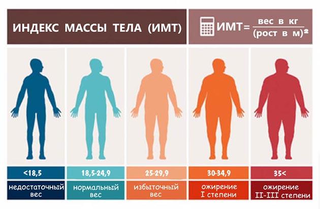 формула для расчета индекса массы тела (ИМТ), по которой можно диагностировать степень ожирения