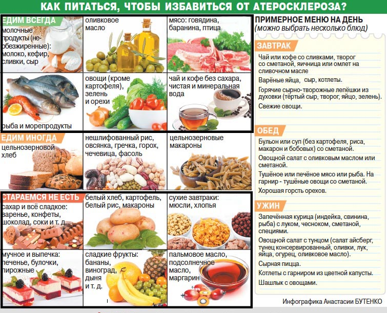 Основы питания при атеросклерозе