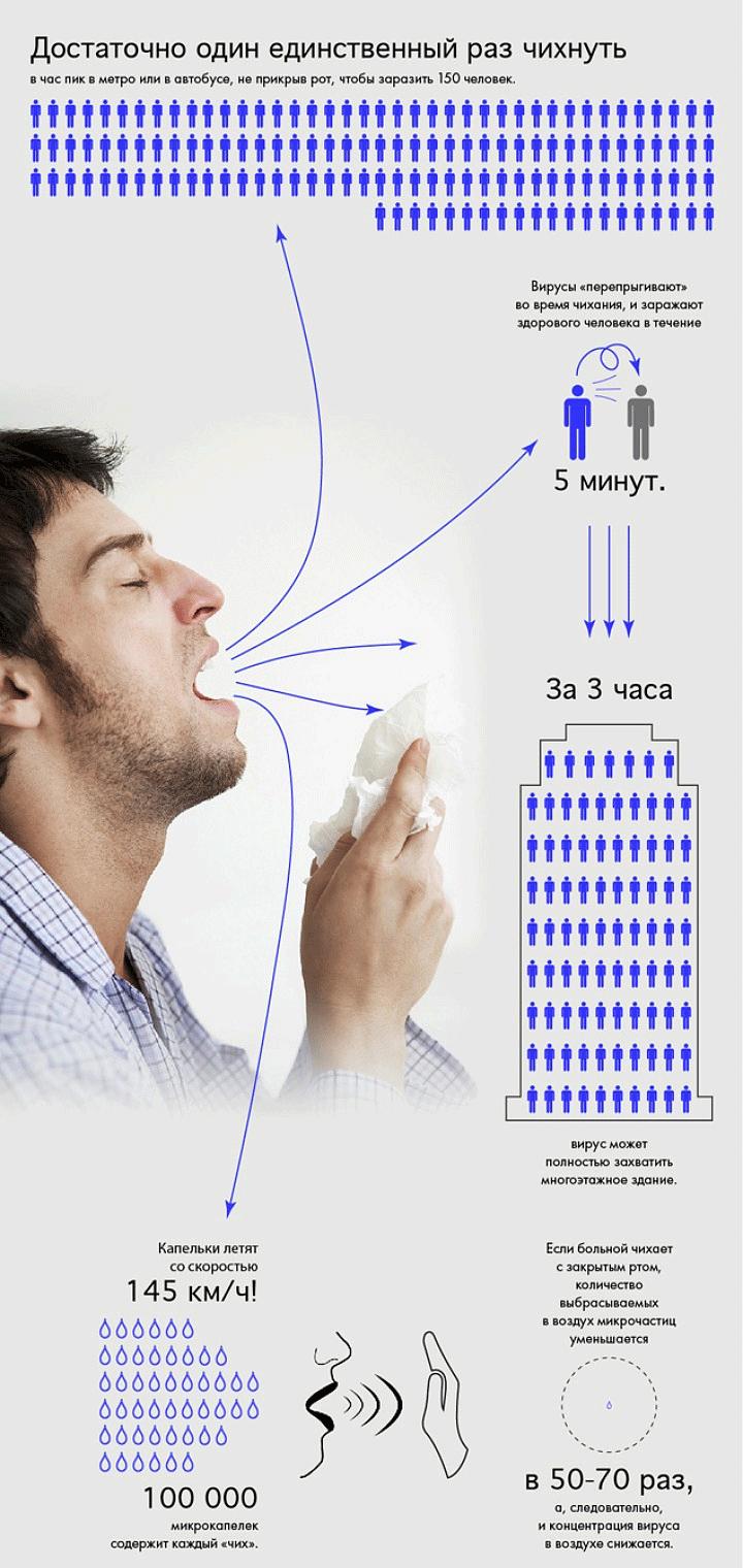 Как распространяется вирус гриппа